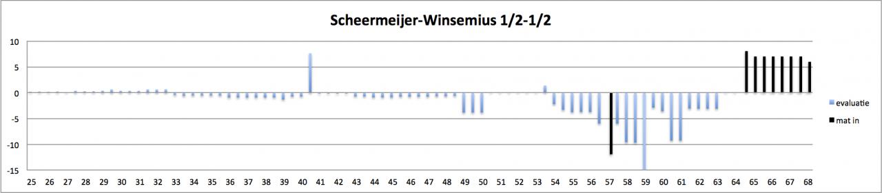 grafiek Scheermeijer Winsemius